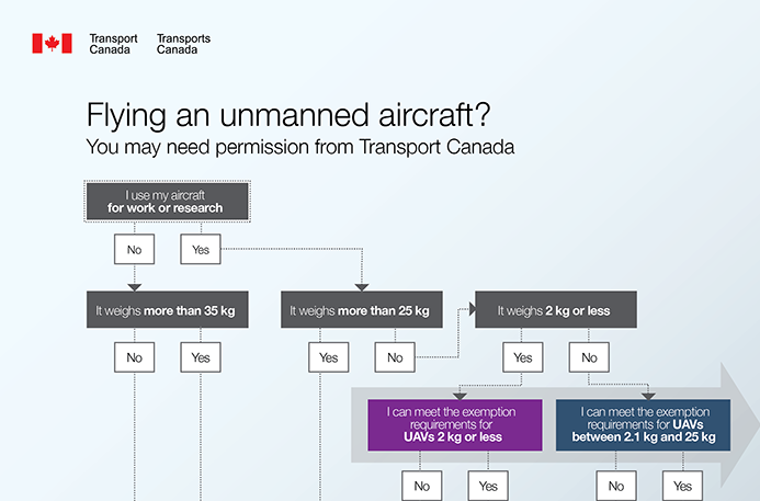 A graphic illustrating Canada's new drone regulations. Source: Transport Canada