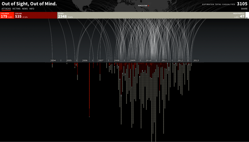 A visualization by Pitch Interactive of U.S. drone strikes.
