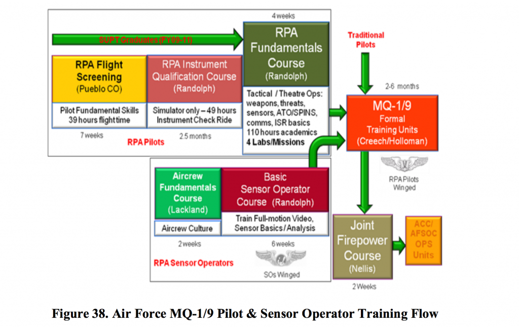 The training pathways for new drone pilots and sensor operators. Source: Unmanned Systems Integrated Roadmap 2013-2038