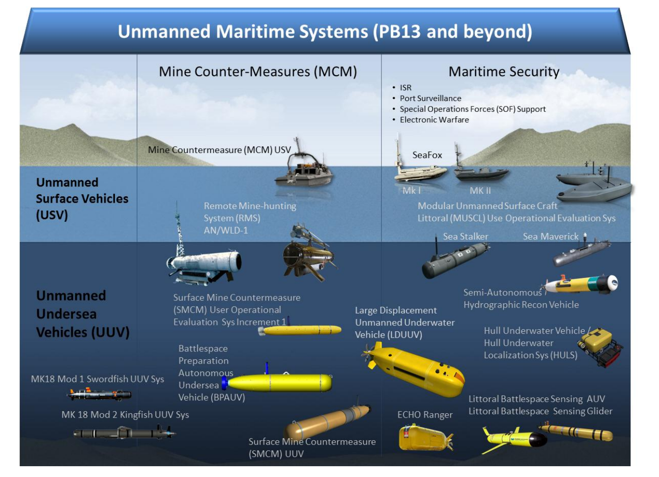What You Need To Know About Underwater Drones Center For
