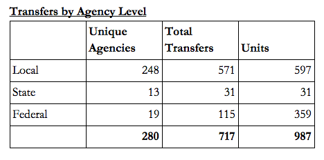 Transfers by Agency Level